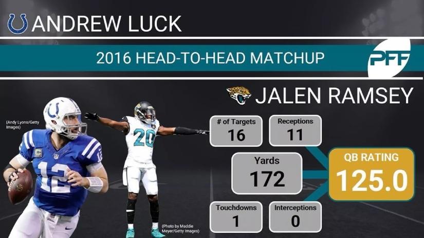 Luck vs Ramsey